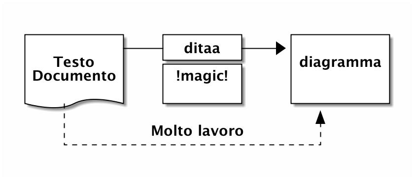 ditaa diagramma.png